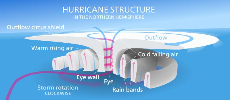 Hurricane Science – Explaining Storms to Children!
